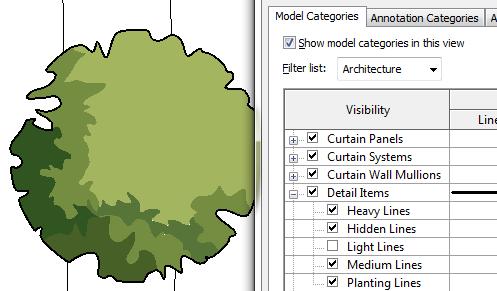 Complex Planting Graphics Landarchbim